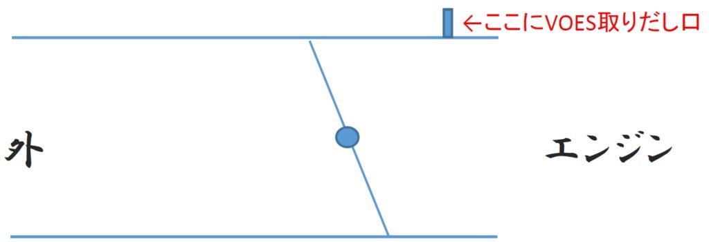 VOES取り付けの模式図。負圧はこんな感じでスロットルバルブよりインマニ側から取る