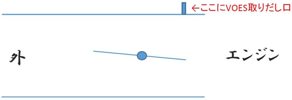 スロットルバルブはほぼ水平。これによりインマニ内はほぼ大気圧となる