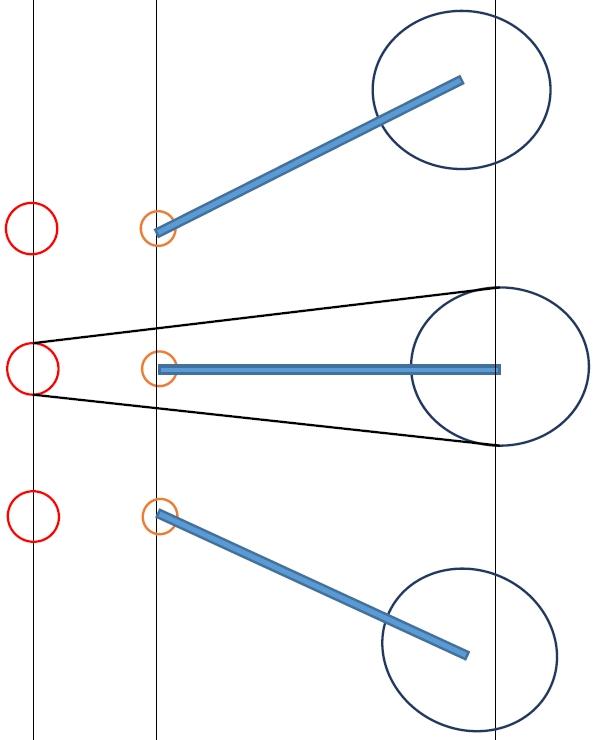 スイングアームの位置を示す。図は3種類となっていて一番上がサスが沈んだ状態。真ん中が水平で  一番下がサスが伸びきった状態