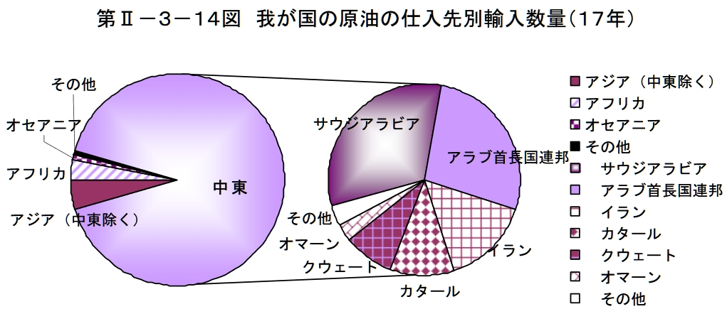 日本の原油輸入の割合グラフ