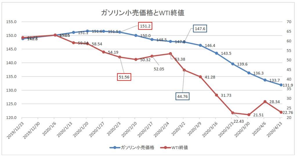 2019年12月から2020年4月までのガソリン小売価格とWTI原油価格のグラフ