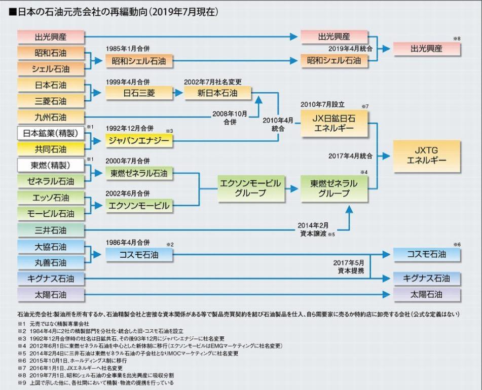 日本の石油元請けの再編図
